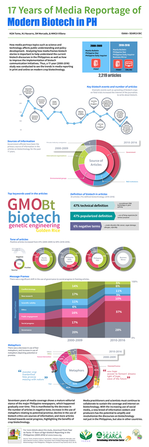 ISAAA Infographic: 17 Years of Media Reportage on Modern Biotech in ...