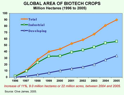 A Historic Milestone Was Reached In 2005 When 21 Countries Grew Biotech Crops Up Significantly From 17 2004